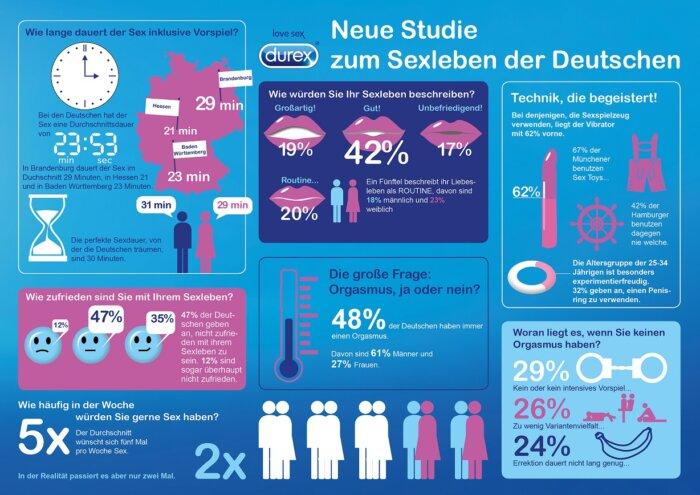 Durex Sexstudie 2016  // Grafik: obs/RB Deutschland