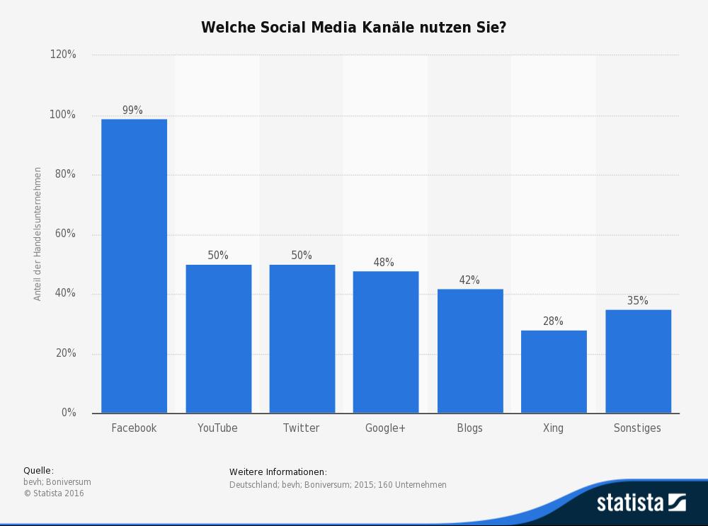 Welche Social Media Kanäle nutzen Sie?