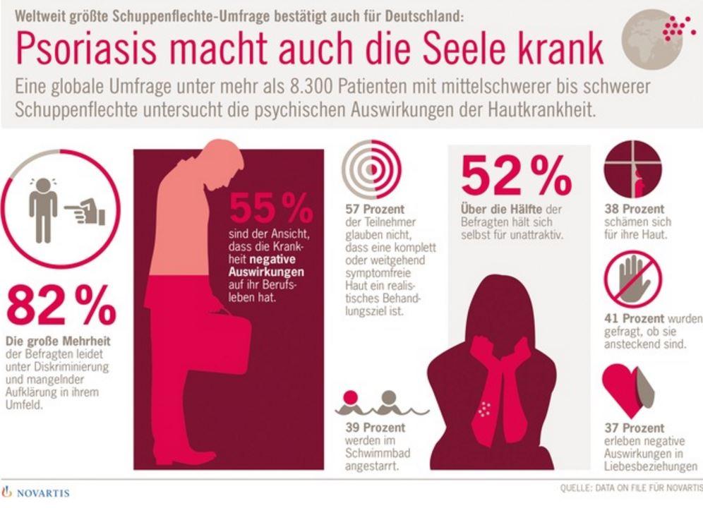 Grafik: Schuppenflechte_Psoriaris_Clear Skin Studie