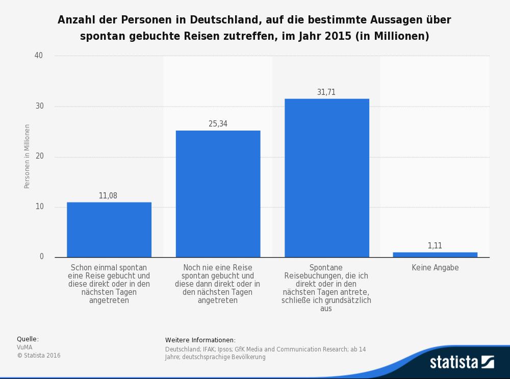 Statista-Umfrage Last-Minute-Urlaub